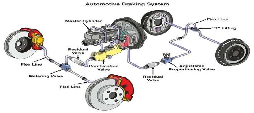 Automotive Braking System